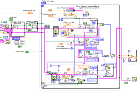 Integrated HMI and PLC software