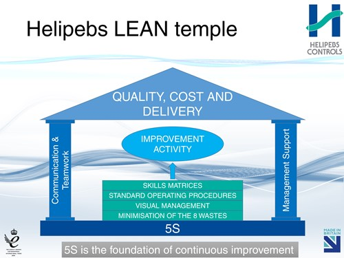 Helipebs LEAN temple